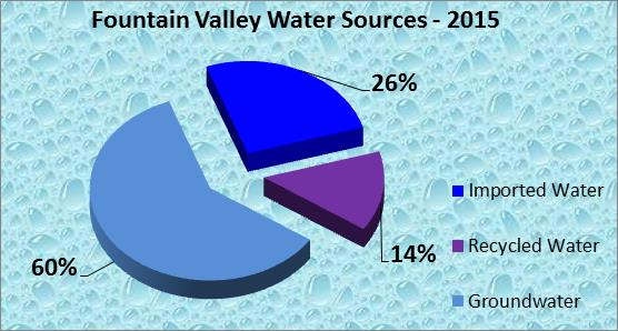 Fountain Valley Water Sources 2015